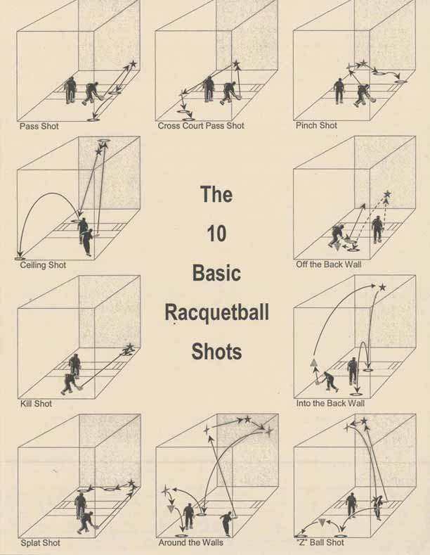 10 shots in racquetball for Racquetball court diagram